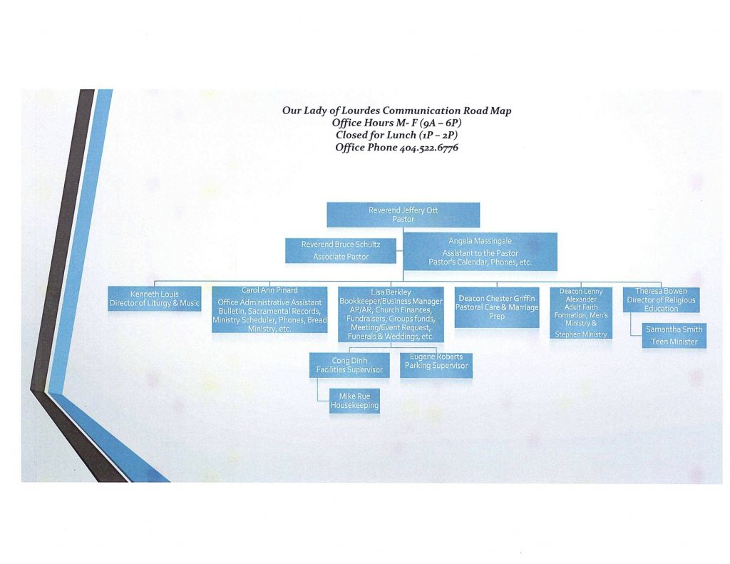 Parish Staff Organizational chart